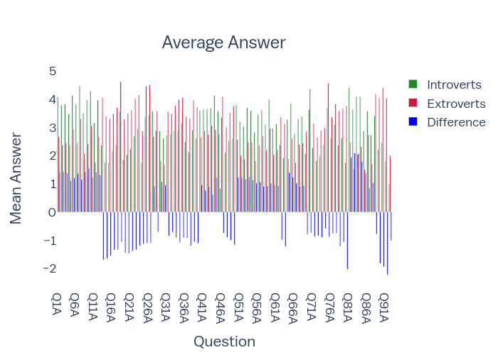 Average Answer   grouped bar chart made by Eholden   plotly