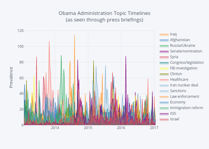 Obama Administration Topic Timelines(as seen through press briefings) | filled line chart made by Ejm714 | plotly