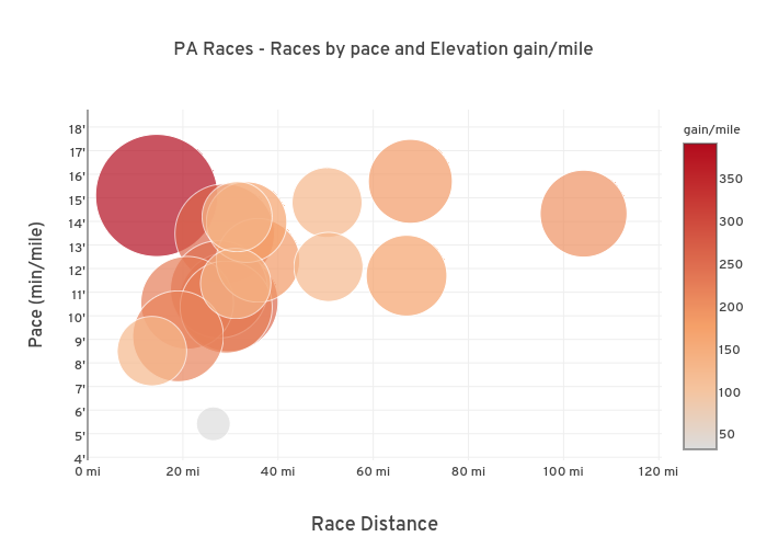 PA Races - Races by pace and Elevation gain/mile
