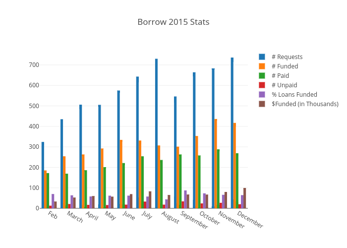 Borrow 2015 Stats | bar chart made by Elaboratexplanation | plotly