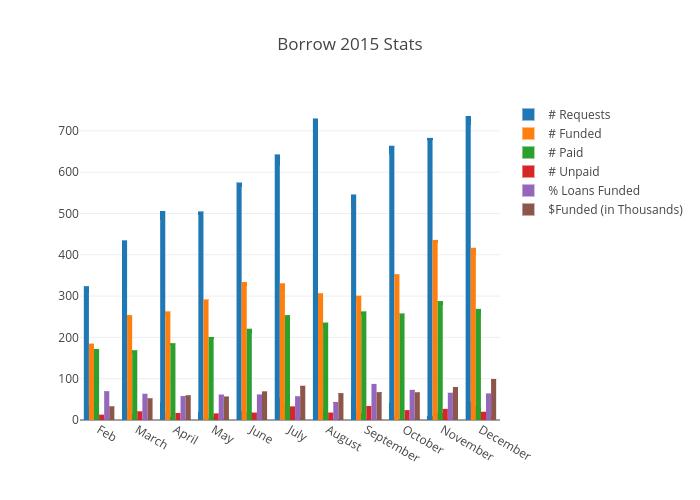 Borrow 2015 Stats | bar chart made by Elaboratexplanation | plotly