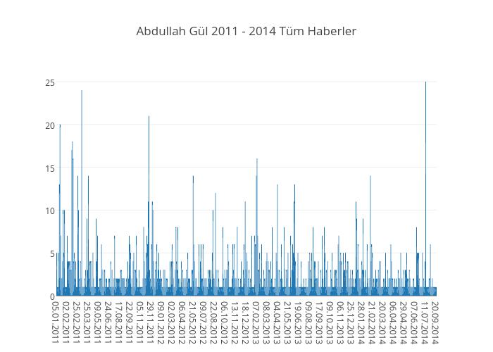 Abdullah Gül 2011 - 2014 Tüm Haberler