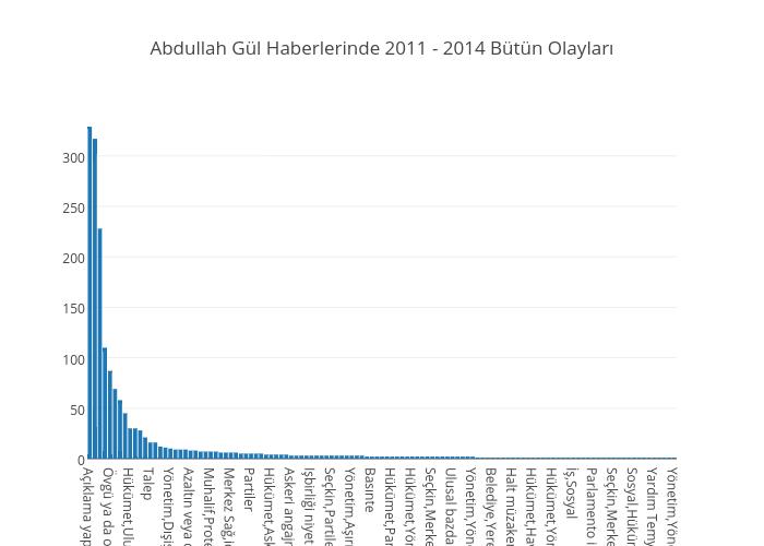 Abdullah Gül Haberlerinde 2011 - 2014 Bütün Olayları