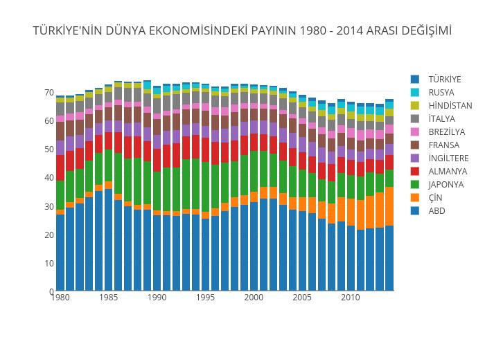 TÜRKİYE'NİN DÜNYA EKONOMİSİNDEKİ PAYININ 1980 - 2014 ARASI DEĞİŞİMİ