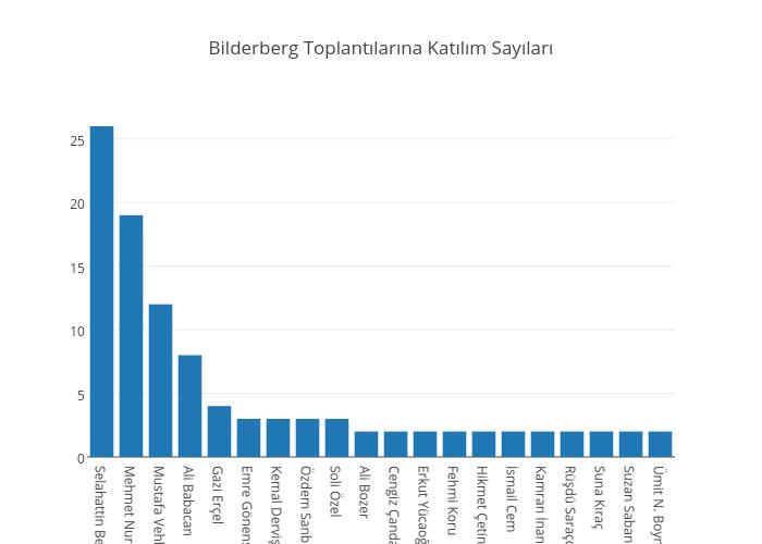 Bilderberg Toplantılarına Katılım Sayıları