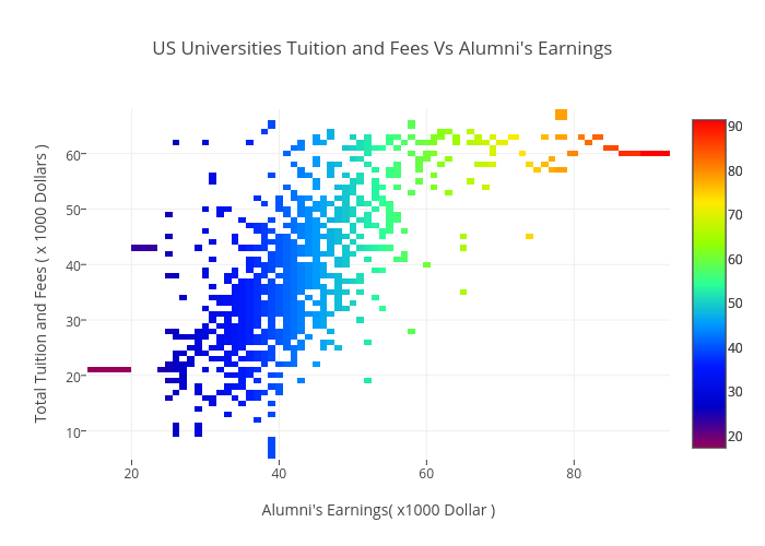 US Universities Tuition and Fees Vs Alumni's Earnings