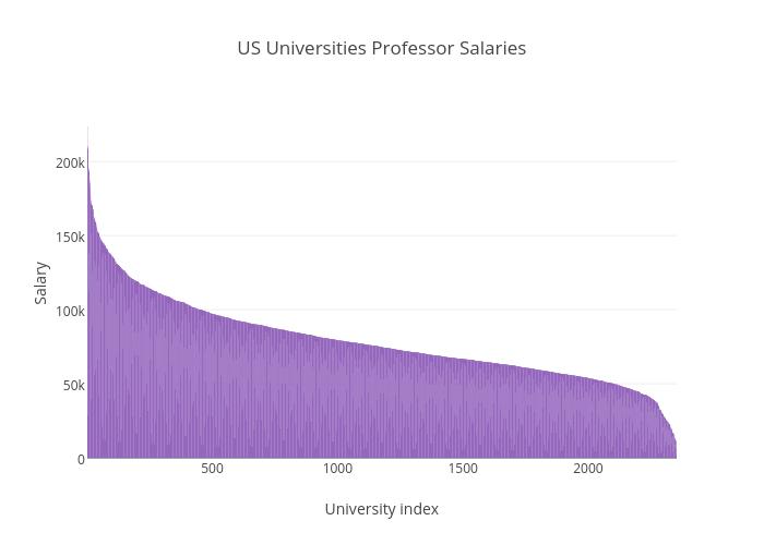 US Universities Professor Salaries