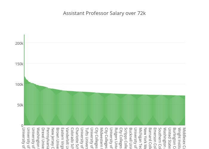 Assistant Professor Salary over 72k