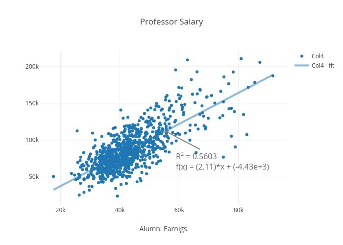 Professor Salary   scatter chart made by Elektrikliotomobiller   plotly