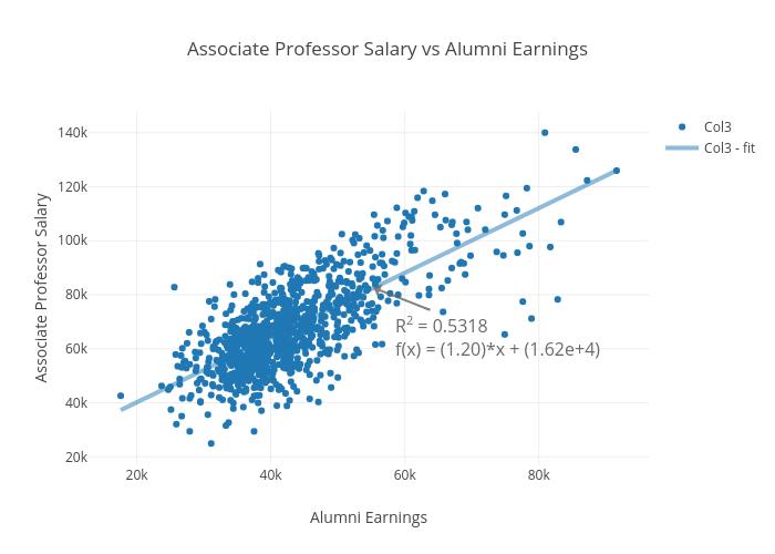 Associate Professor Salary vs Alumni Earnings | scatter chart made by Elektrikliotomobiller | plotly