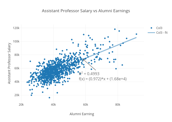 Assistant Professor Salary vs Alumni Earnings  | scatter chart made by Elektrikliotomobiller | plotly