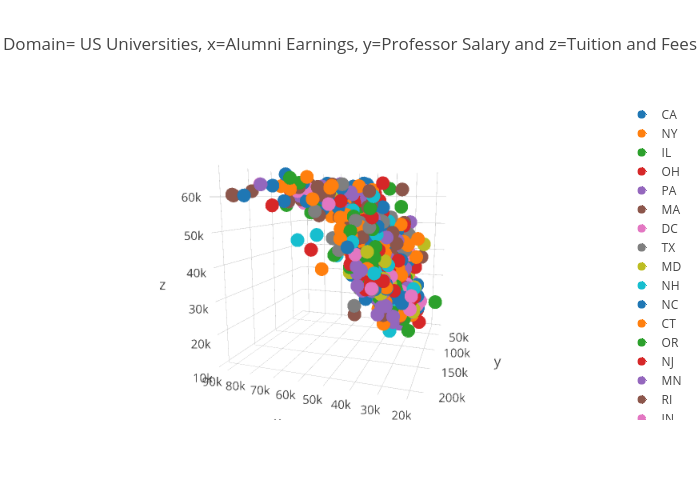 Domain= US Universities, x=Alumni Earnings, y=Professor Salary and z=Tuition and Fees | scatter3d made by Elektrikliotomobiller | plotly