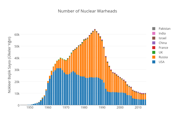 Number of Nuclear Warheads | stacked bar chart made by Elektrikliotomobiller | plotly