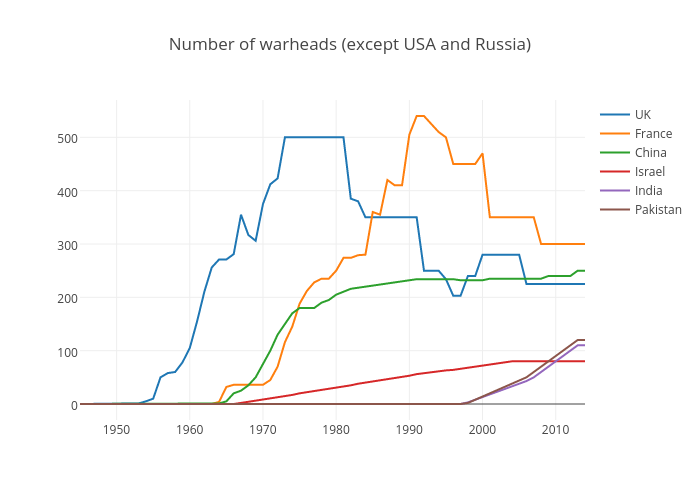 Number of warheads (except USA and Russia) | scatter chart made by Elektrikliotomobiller | plotly