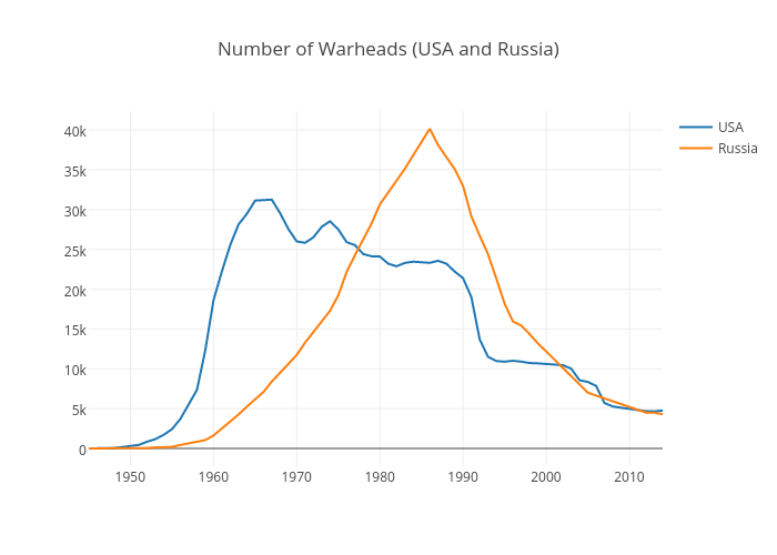 Number of Warheads (USA and Russia) | scatter chart made by Elektrikliotomobiller | plotly