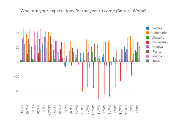 What are your expectations for the year to come (Better - Worse) -1 | bar chart made by Elektrikliotomobiller | plotly