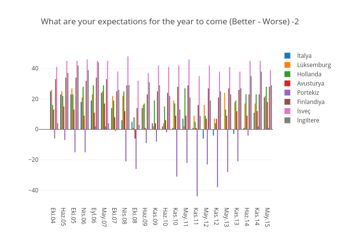 What are your expectations for the year to come (Better - Worse) -2 | bar chart made by Elektrikliotomobiller | plotly