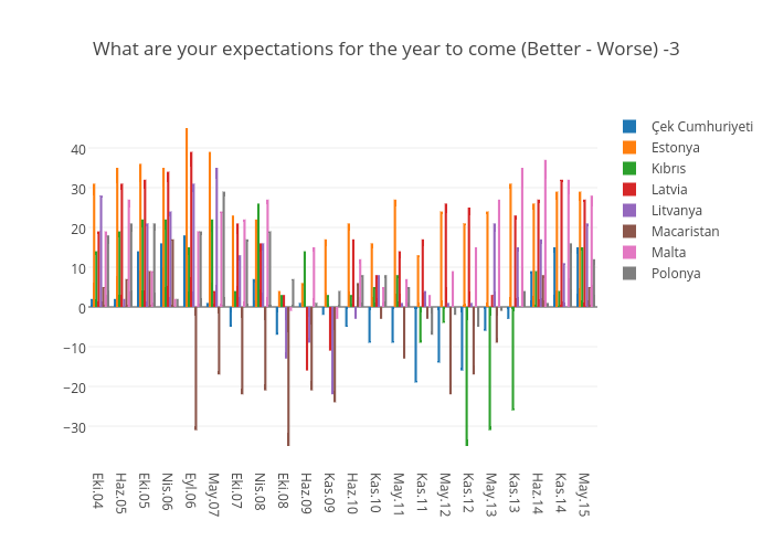 What are your expectations for the year to come (Better - Worse) -3   bar chart made by Elektrikliotomobiller   plotly