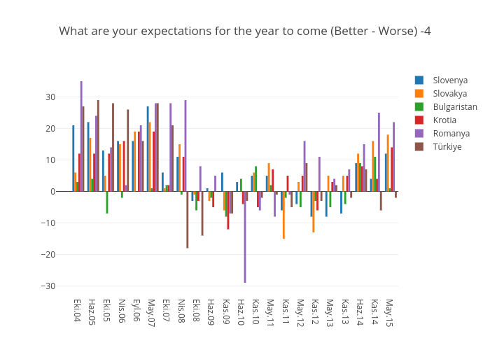What are your expectations for the year to come (Better - Worse) -4 | bar chart made by Elektrikliotomobiller | plotly