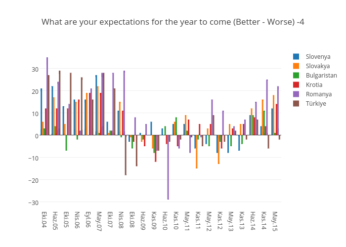 What are your expectations for the year to come (Better - Worse) -4