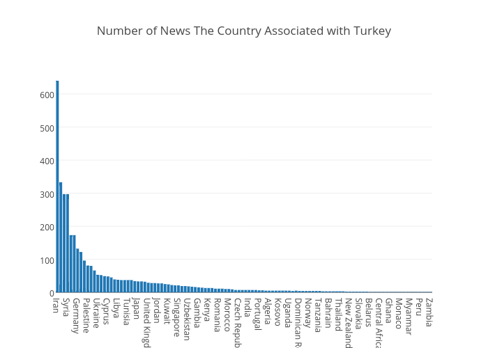 Number of News The Country Associated with Turkey