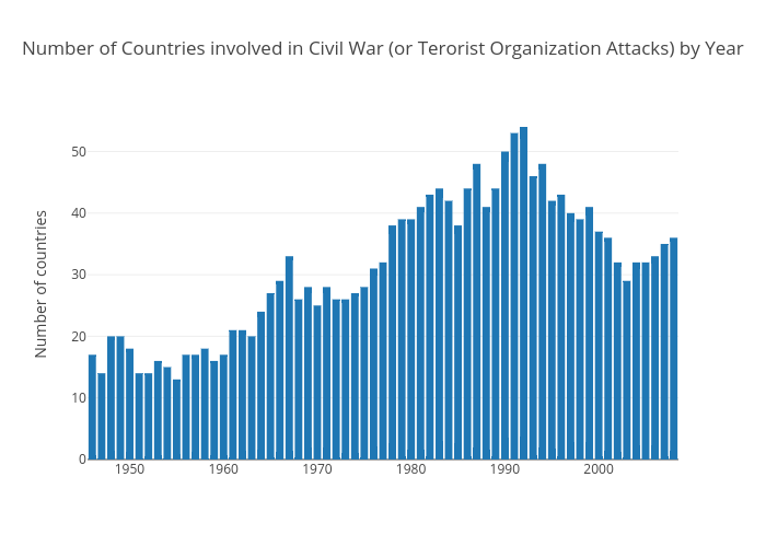 Number of Countries involved in Civil War (or Terorist Organization Attacks) by Year | bar chart made by Elektrikliotomobiller | plotly