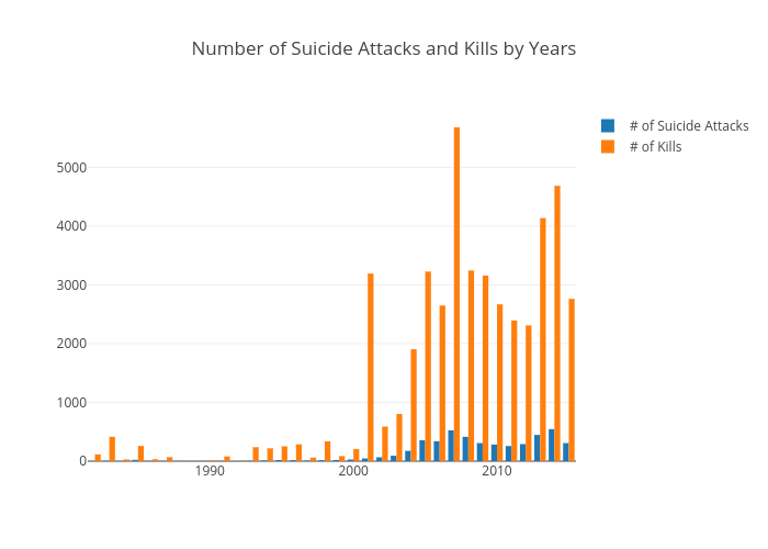 Number of Suicide Attacks and Kills by Years   bar chart made by Elektrikliotomobiller   plotly