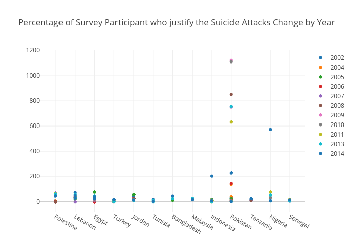 Percentage of Survey Participant who justify the Suicide Attacks Change by Year | scatter chart made by Elektrikliotomobiller | plotly