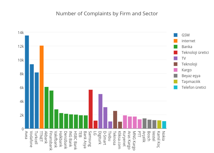 Number of Complaints by Firm and Sector