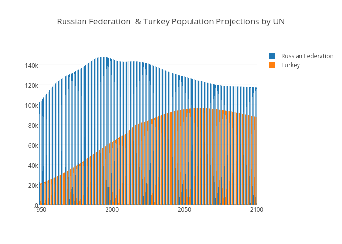Russian Federation & Turkey Population Projections by UN
