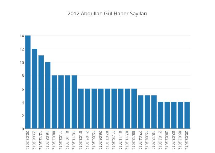 2012 Abdullah Gül Haber Sayıları