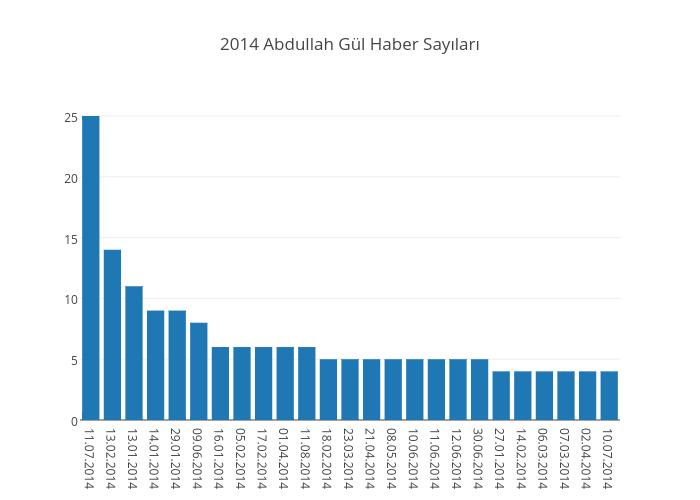 2014 Abdullah Gül Haber Sayıları