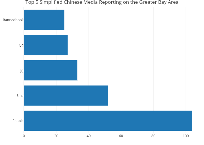 Top 5 Simplified Chinese Media Reporting on the Greater Bay Area   bar chart made by Elgarteo95   plotly