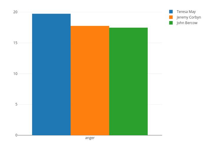 [] vs [] | bar chart made by Elgarteo95 | plotly