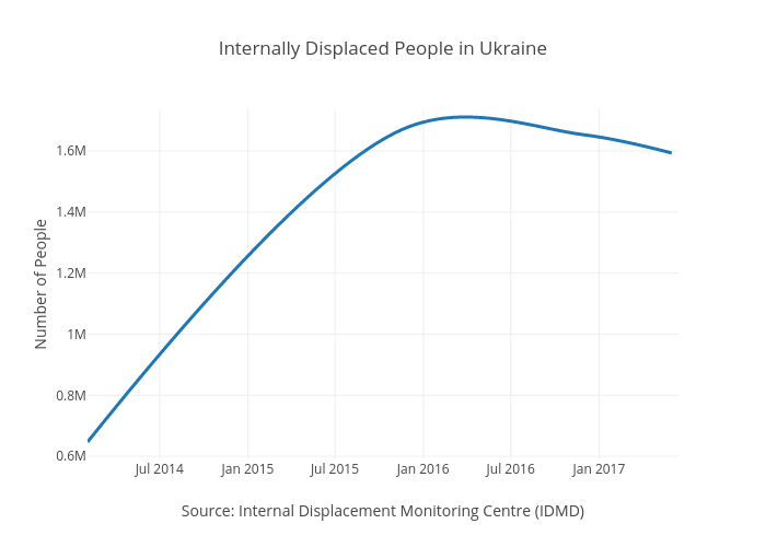 Internally Displaced People in Ukraine | line chart made by Elinwibe | plotly