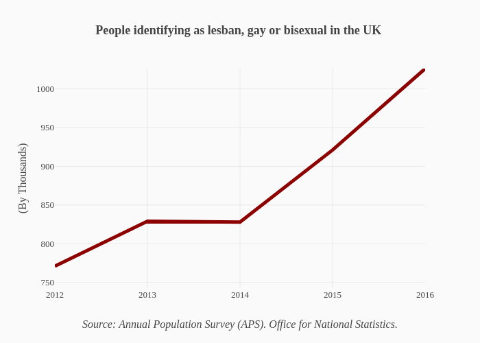 People identifying as lesban, gay or bisexual in the UK | line chart made by Elinwibe | plotly