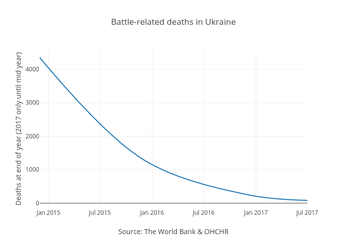 Battle-related deaths in Ukraine   line chart made by Elinwibe   plotly
