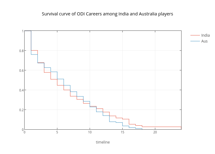 ŷhat | Cricket Survival Analysis