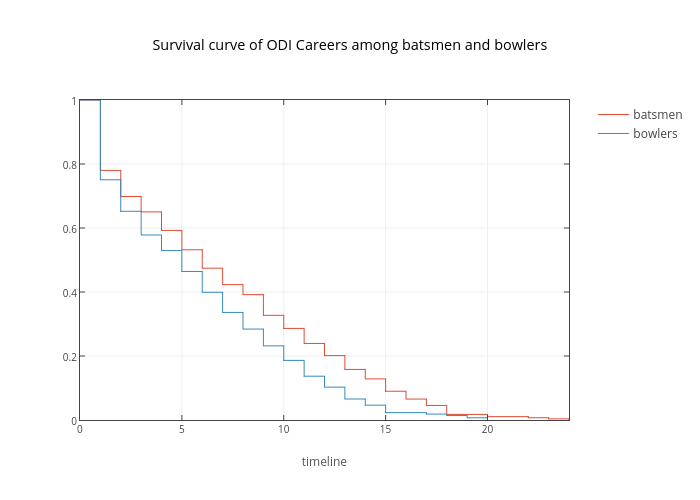Survival curve of ODI Careers among batsmen and bowlers