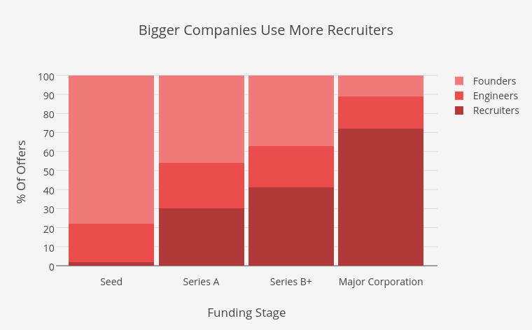 Bigger Companies Use More Recruiters | stacked bar chart made by Elliotk | plotly