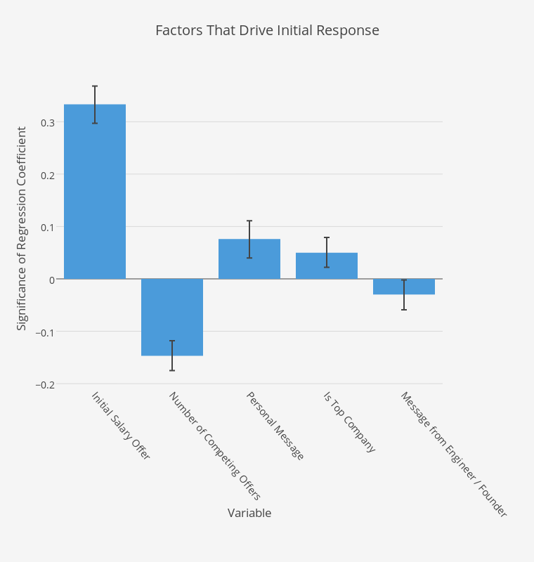 Factors That Drive Initial Response | bar chart made by Elliotk | plotly