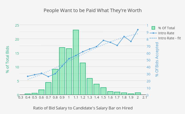 People Want to be Paid What They're Worth | grouped bar chart made by Elliotk | plotly