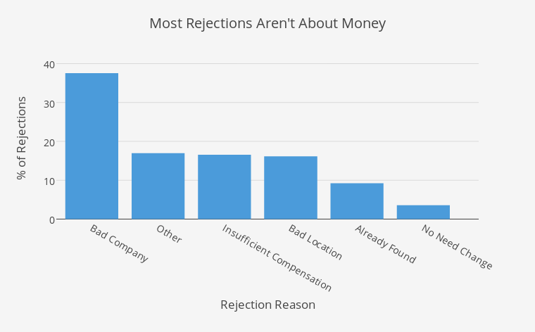 Most Rejections Aren't About Money | bar chart made by Elliotk | plotly