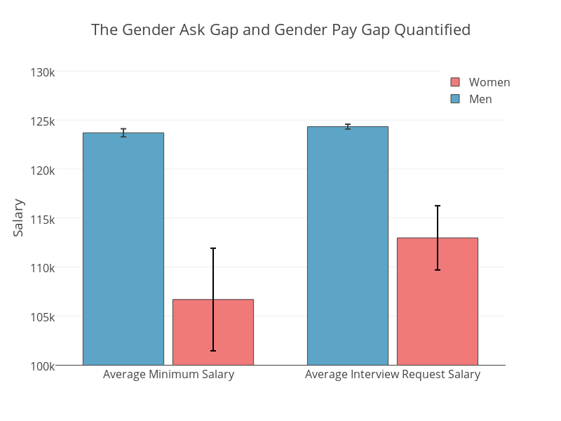 wage earning differences between men and women essay Women, work, and wages: equal pay for jobs of  refer to differences between men and women  states today women earn less than men.