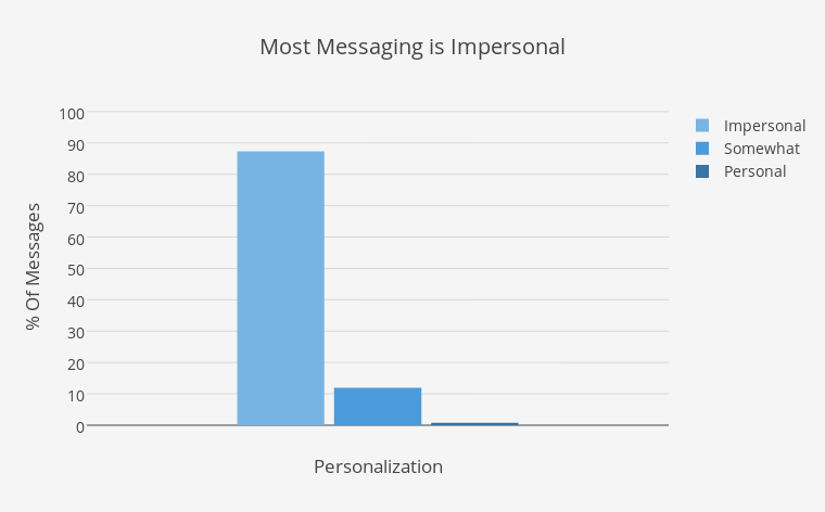 Most Messaging is Impersonal | grouped bar chart made by Elliotk | plotly