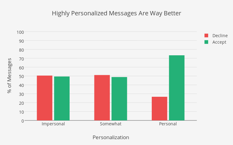 Highly Personalized Messages Are Way Better | grouped bar chart made by Elliotk | plotly