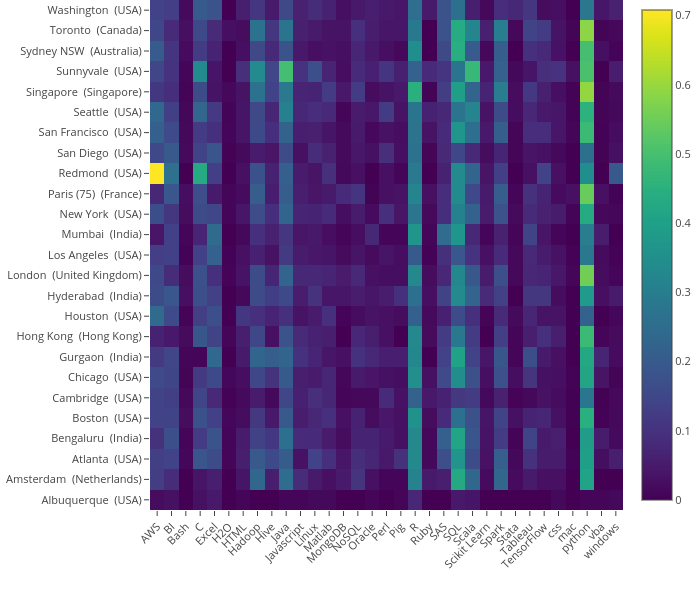 Global Data Scientist market demand analysis | NYC Data Science