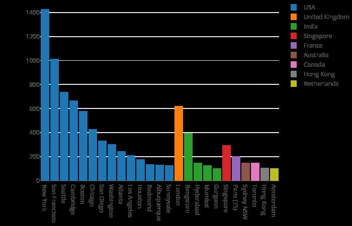 Global Data Scientist market demand analysis   NYC Data