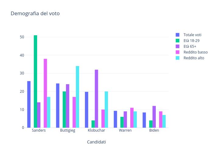 Demografia del voto | bar chart made by Emanuelemurgolo94 | plotly
