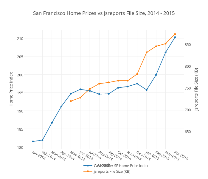 San Francisco Home Prices vs jsreports File Size, 2014 - 2015